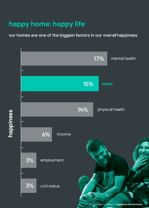 The Good Home Report from the Kingfisher group and the Happiness Institute