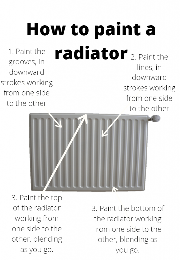 How to step by step guide to paint radiator